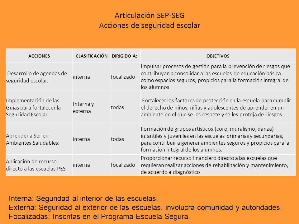 Articulación SEP-SEG Acciones de seguridad escolar ACCIONESCLASIFICACIÓNDIRIGIDO A: OBJETIVOS Desarrollo de agendas de seguridad escolar. internafocal
