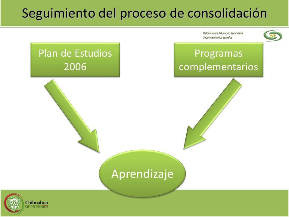 Seguimiento del proceso de consolidación Programas complementarios Programas complementarios Plan de Estudios 2006 Plan de Estudios 2006 Aprendizaje