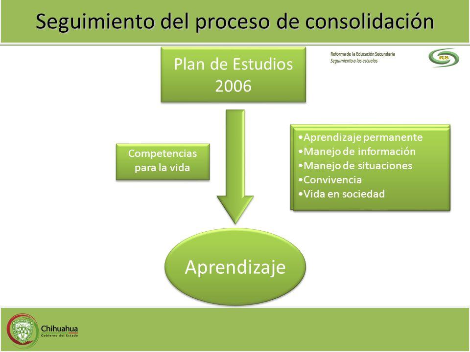 Seguimiento del proceso de consolidación Plan de Estudios 2006 Plan de Estudios 2006 Aprendizaje Competencias para la vida Competencias para la vida A