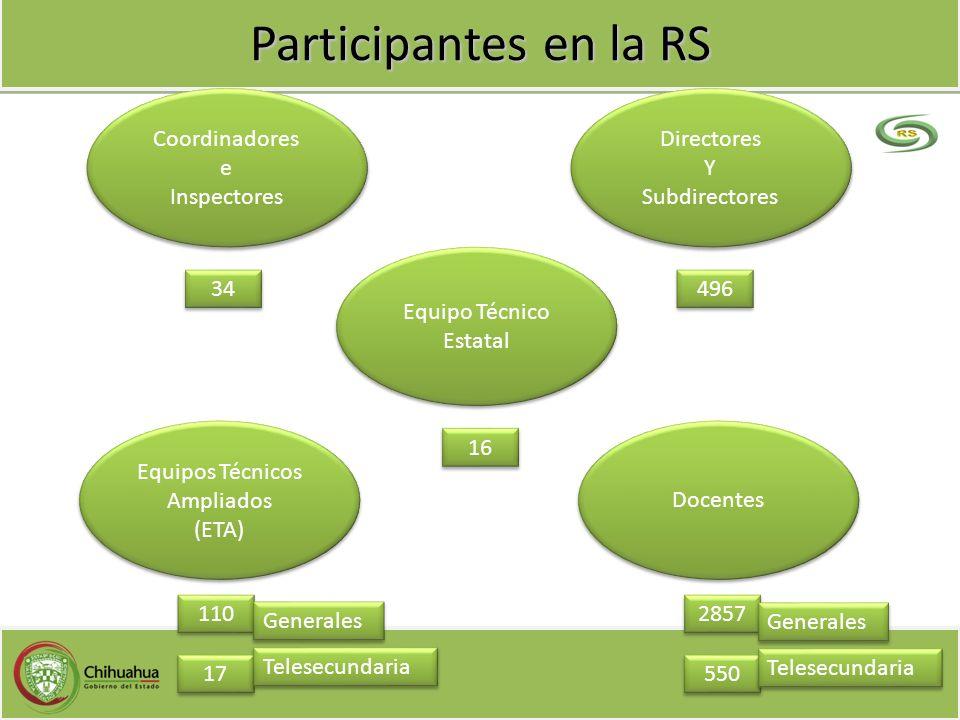Participantes en la RS Coordinadores e Inspectores Coordinadores e Inspectores Directores Y Subdirectores Directores Y Subdirectores Equipos Técnicos