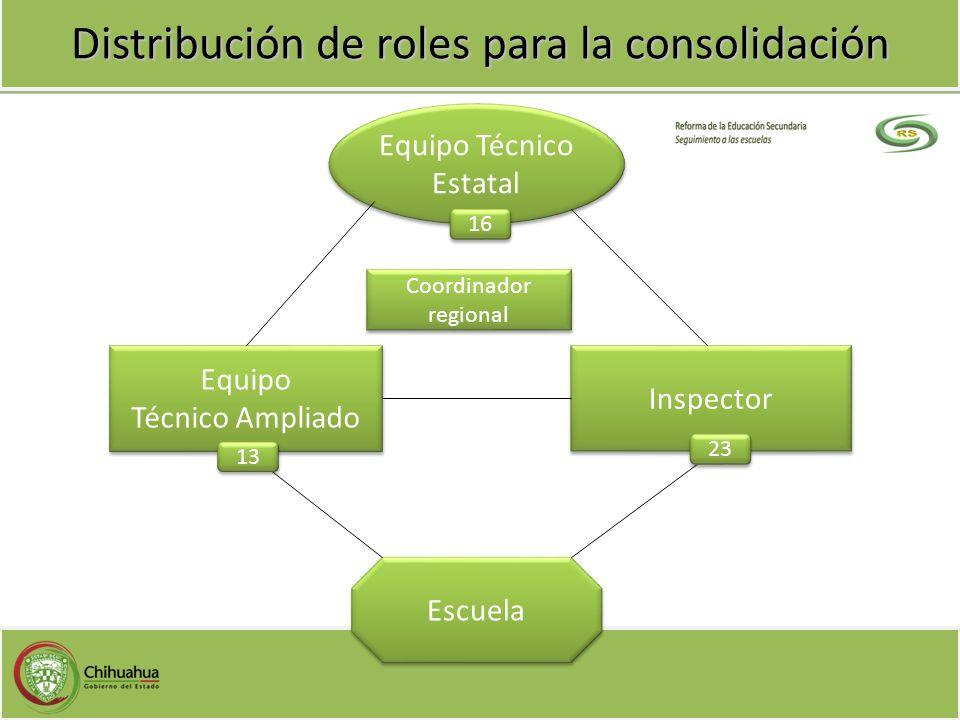 Distribución de roles para la consolidación Equipo Técnico Ampliado Equipo Técnico Ampliado Inspector Equipo Técnico Estatal Equipo Técnico Estatal Es