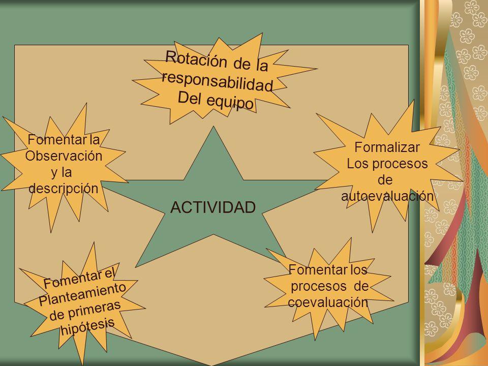ACTIVIDAD Rotación de la responsabilidad Del equipo Formalizar Los procesos de autoevaluación Fomentar los procesos de coevaluación Fomentar el Plante