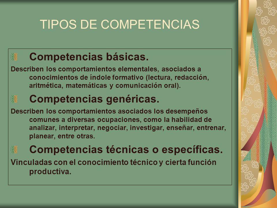TIPOS DE COMPETENCIAS Competencias básicas. Describen los comportamientos elementales, asociados a conocimientos de índole formativo (lectura, redacci