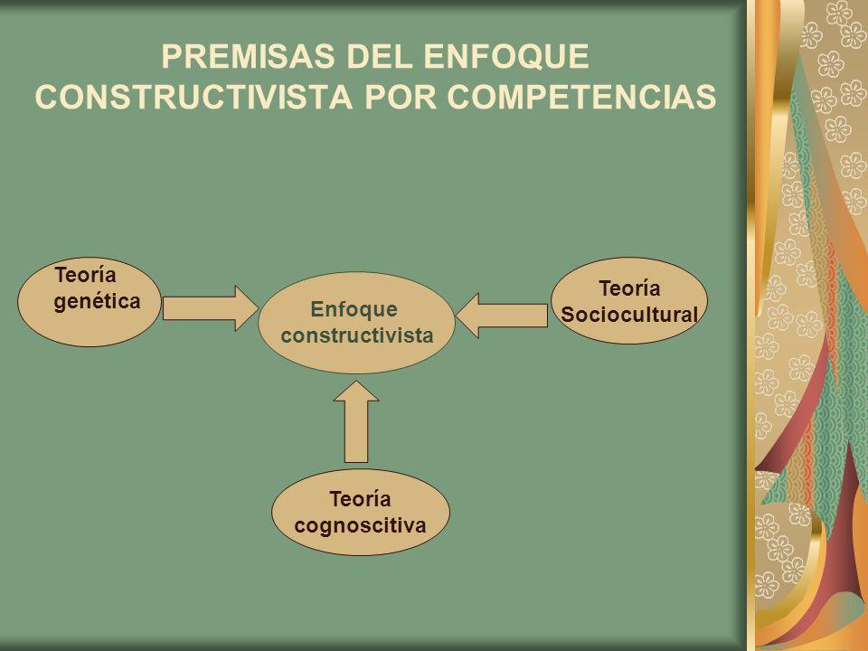 PREMISAS DEL ENFOQUE CONSTRUCTIVISTA POR COMPETENCIAS Teoría genética Teoría Sociocultural Teoría cognoscitiva Enfoque constructivista