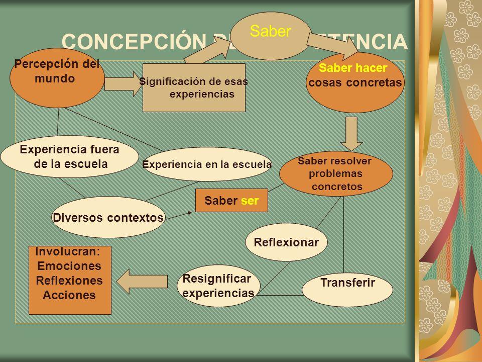 CONCEPCIÓN DE COMPETENCIA Percepción del mundo Significación de esas experiencias Saber ser Saber hacer cosas concretas Experiencia fuera de la escuel