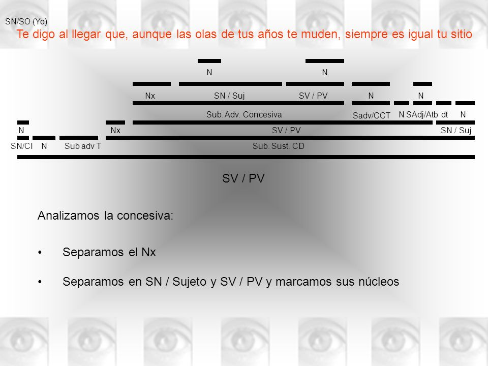 Te digo al llegar que, aunque las olas de tus años te muden, siempre es igual tu sitio SV / PV N N SN/CISub adv TSub.