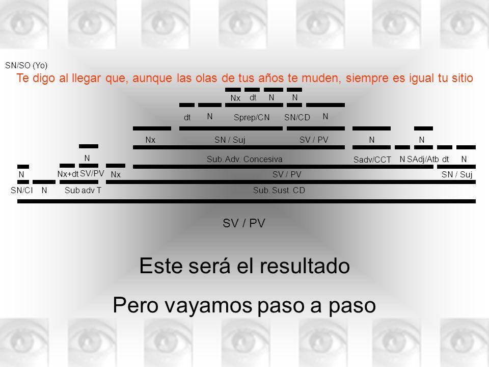 SV / PV N N SN/CISub adv TSub. Sust. CD Nx NNdt SV / PVSN / Suj N N Sub. Adv. Concesiva Sadv/CCT SAdj/Atb N N SV / PVSN / SujNx SN/CDdtSprep/CN Nx NNd