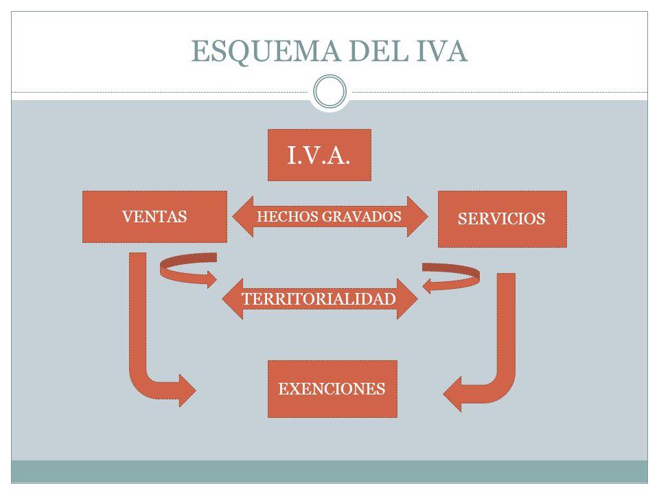 ESQUEMA DEL IVA I.V.A. VENTAS SERVICIOS HECHOS GRAVADOS TERRITORIALIDAD EXENCIONES