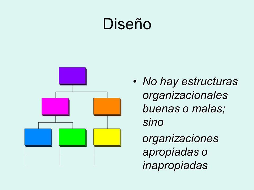 Diseño No hay estructuras organizacionales buenas o malas; sinoNo hay estructuras organizacionales buenas o malas; sino organizaciones apropiadas o in