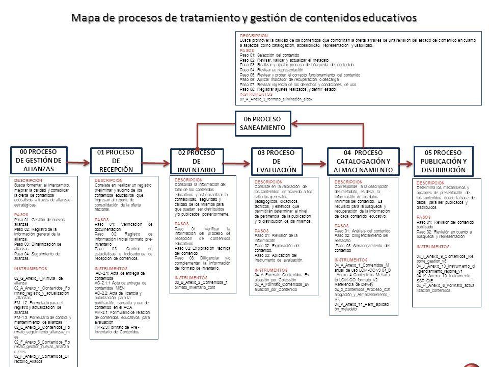 Mapa de procesos de tratamiento y gestión de contenidos educativos DESCRIPCIÓN Busca fomentar el intercambio, mejorar la calidad y consolidar la ofert