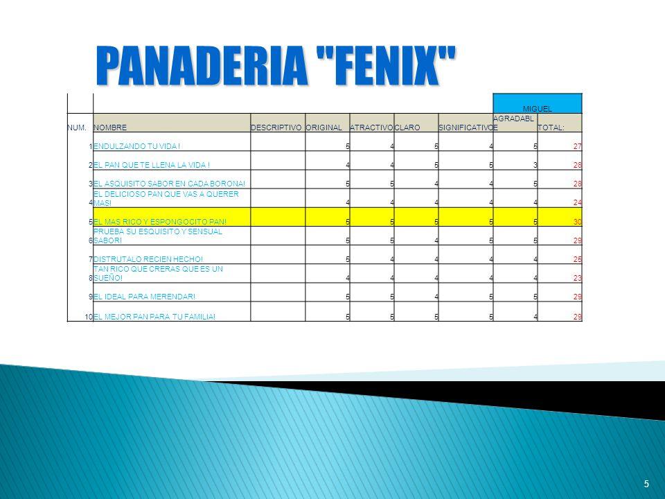 6 LOS RESULTADOS FUERON A EL PUNTO NUMERO 5 EL PAN MÀS RICO Y ESPONGOCITO PANADERIA FENIX