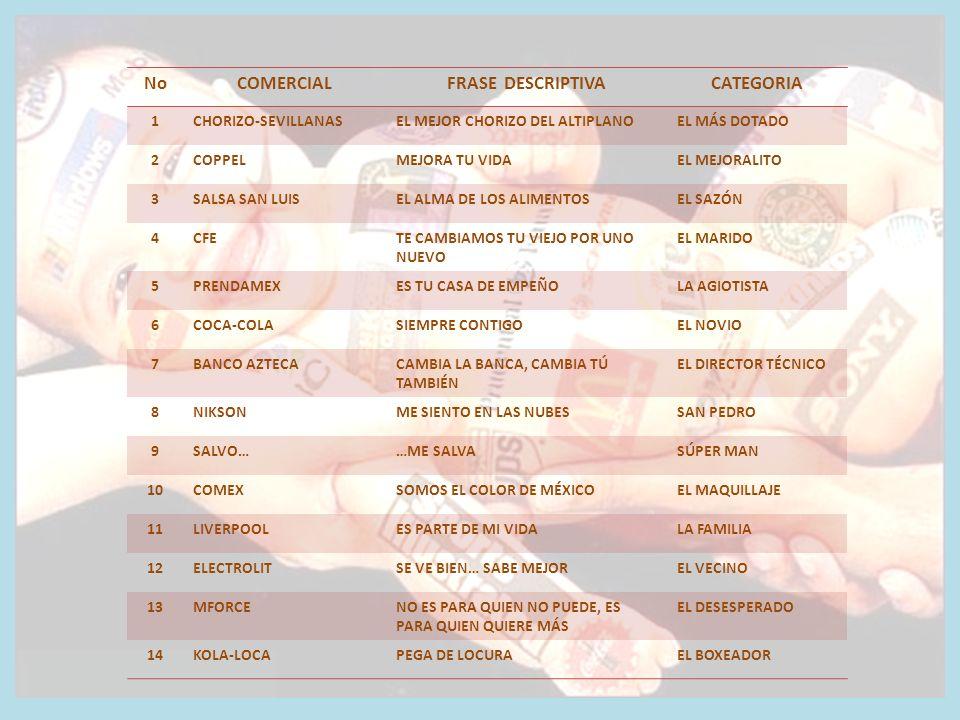 NoCOMERCIALFRASE DESCRIPTIVACATEGORIA 1CHORIZO-SEVILLANASEL MEJOR CHORIZO DEL ALTIPLANOEL MÁS DOTADO 2COPPELMEJORA TU VIDAEL MEJORALITO 3SALSA SAN LUISEL ALMA DE LOS ALIMENTOSEL SAZÓN 4CFETE CAMBIAMOS TU VIEJO POR UNO NUEVO EL MARIDO 5PRENDAMEXES TU CASA DE EMPEÑOLA AGIOTISTA 6COCA-COLASIEMPRE CONTIGOEL NOVIO 7BANCO AZTECACAMBIA LA BANCA, CAMBIA TÚ TAMBIÉN EL DIRECTOR TÉCNICO 8NIKSONME SIENTO EN LAS NUBESSAN PEDRO 9SALVO……ME SALVASÚPER MAN 10COMEXSOMOS EL COLOR DE MÉXICOEL MAQUILLAJE 11LIVERPOOLES PARTE DE MI VIDALA FAMILIA 12ELECTROLITSE VE BIEN… SABE MEJOREL VECINO 13MFORCENO ES PARA QUIEN NO PUEDE, ES PARA QUIEN QUIERE MÁS EL DESESPERADO 14KOLA-LOCAPEGA DE LOCURAEL BOXEADOR