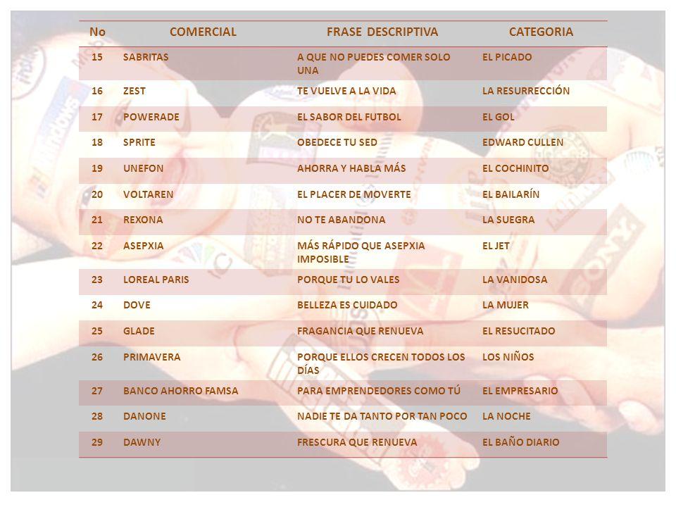 NoCOMERCIALFRASE DESCRIPTIVACATEGORIA 15SABRITASA QUE NO PUEDES COMER SOLO UNA EL PICADO 16ZESTTE VUELVE A LA VIDALA RESURRECCIÓN 17POWERADEEL SABOR DEL FUTBOLEL GOL 18SPRITEOBEDECE TU SEDEDWARD CULLEN 19UNEFONAHORRA Y HABLA MÁSEL COCHINITO 20VOLTARENEL PLACER DE MOVERTEEL BAILARÍN 21REXONANO TE ABANDONALA SUEGRA 22ASEPXIAMÁS RÁPIDO QUE ASEPXIA IMPOSIBLE EL JET 23LOREAL PARISPORQUE TU LO VALESLA VANIDOSA 24DOVEBELLEZA ES CUIDADOLA MUJER 25GLADEFRAGANCIA QUE RENUEVAEL RESUCITADO 26PRIMAVERAPORQUE ELLOS CRECEN TODOS LOS DÍAS LOS NIÑOS 27BANCO AHORRO FAMSAPARA EMPRENDEDORES COMO TÚEL EMPRESARIO 28DANONENADIE TE DA TANTO POR TAN POCOLA NOCHE 29DAWNYFRESCURA QUE RENUEVAEL BAÑO DIARIO