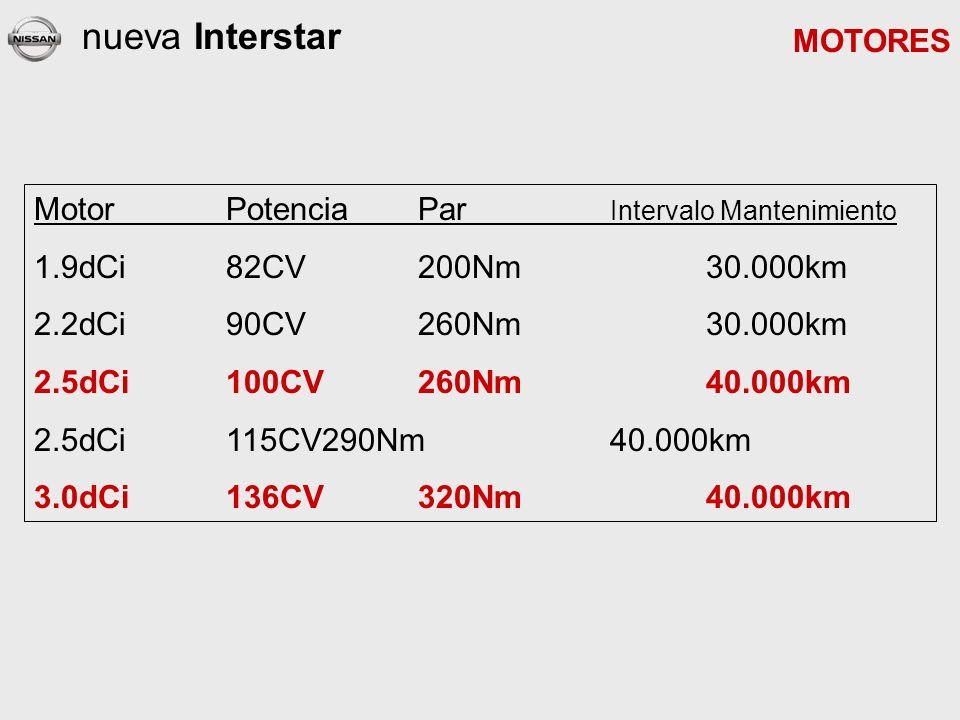 nueva Interstar MOTORES MotorPotenciaPar Intervalo Mantenimiento 1.9dCi82CV200Nm30.000km 2.2dCi90CV260Nm30.000km 2.5dCi100CV260Nm40.000km 2.5dCi115CV290Nm40.000km 3.0dCi136CV320Nm40.000km