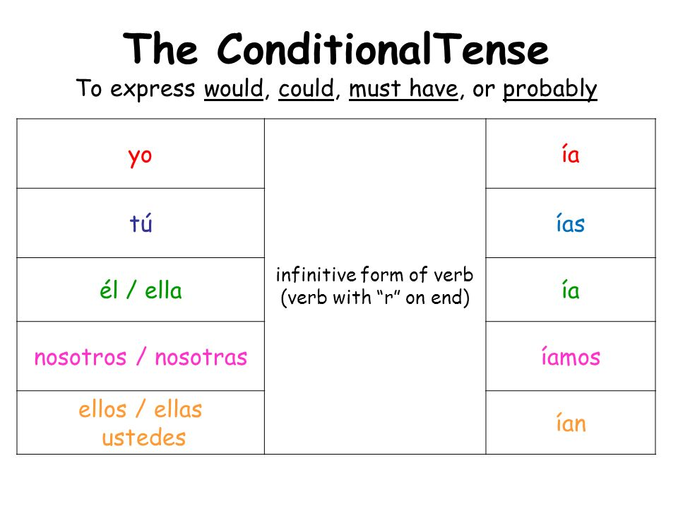 The ConditionalTense To express would, could, must have, or probably yo infinitive form of verb (verb with r on end) ía túías él / ellaía nosotros / n