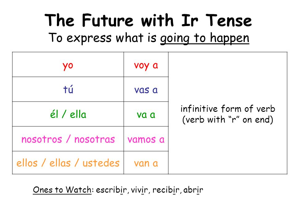 The Future with Ir Tense To express what is going to happen yovoy a túvas a él / ellava a infinitive form of verb (verb with r on end) nosotros / noso