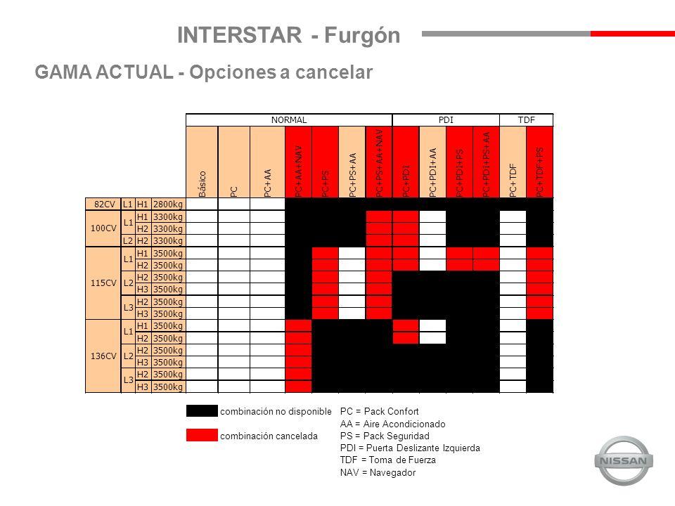 INTERSTAR - Furgón NUEVA GAMA (*) El acabado Premium incluye radio-CD de serie (*)