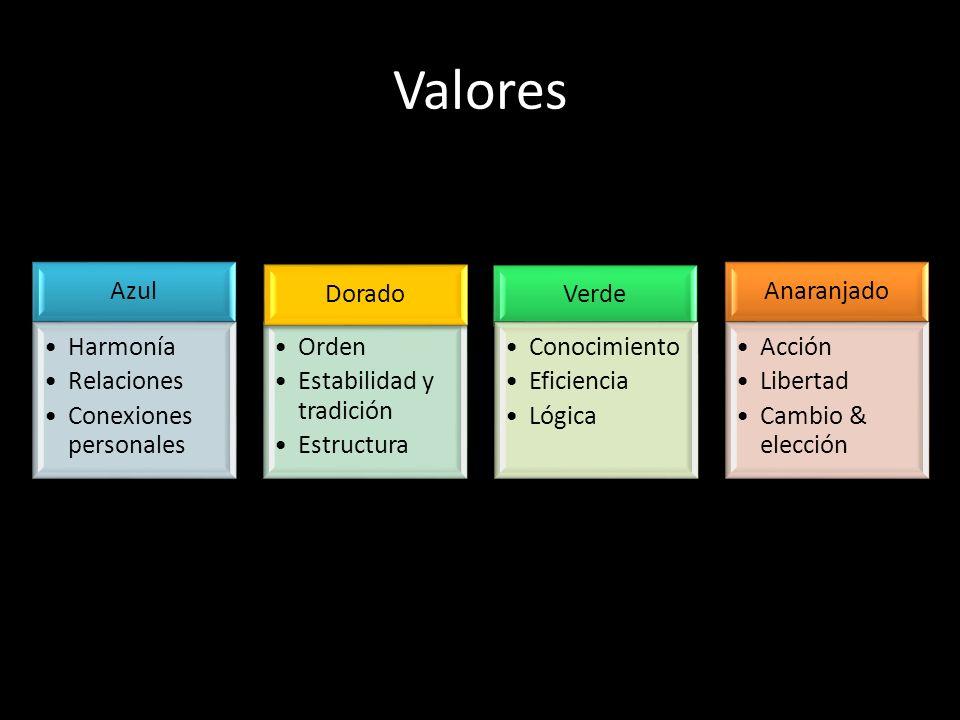 Valores Azul Harmonía Relaciones Conexiones personales Verde Orden Estabilidad y tradición Estructura Dorado Conocimiento Eficiencia Lógica Anaranjado Acción Libertad Cambio & elección