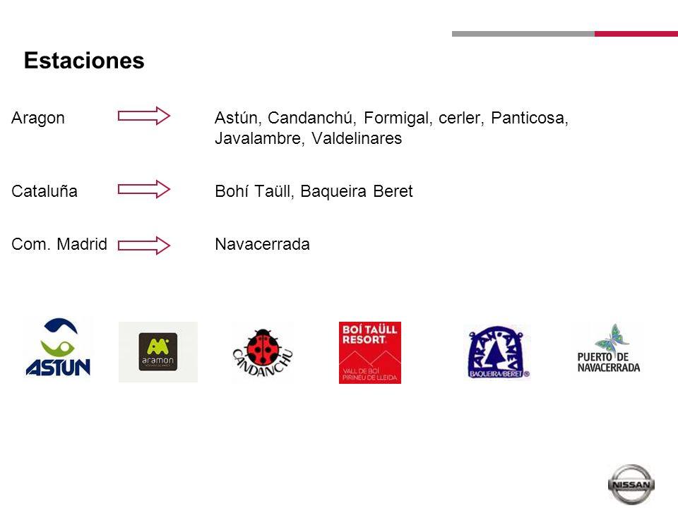 Estaciones Aragon Astún, Candanchú, Formigal, cerler, Panticosa, Javalambre, Valdelinares Cataluña Bohí Taüll, Baqueira Beret Com. Madrid Navacerrada