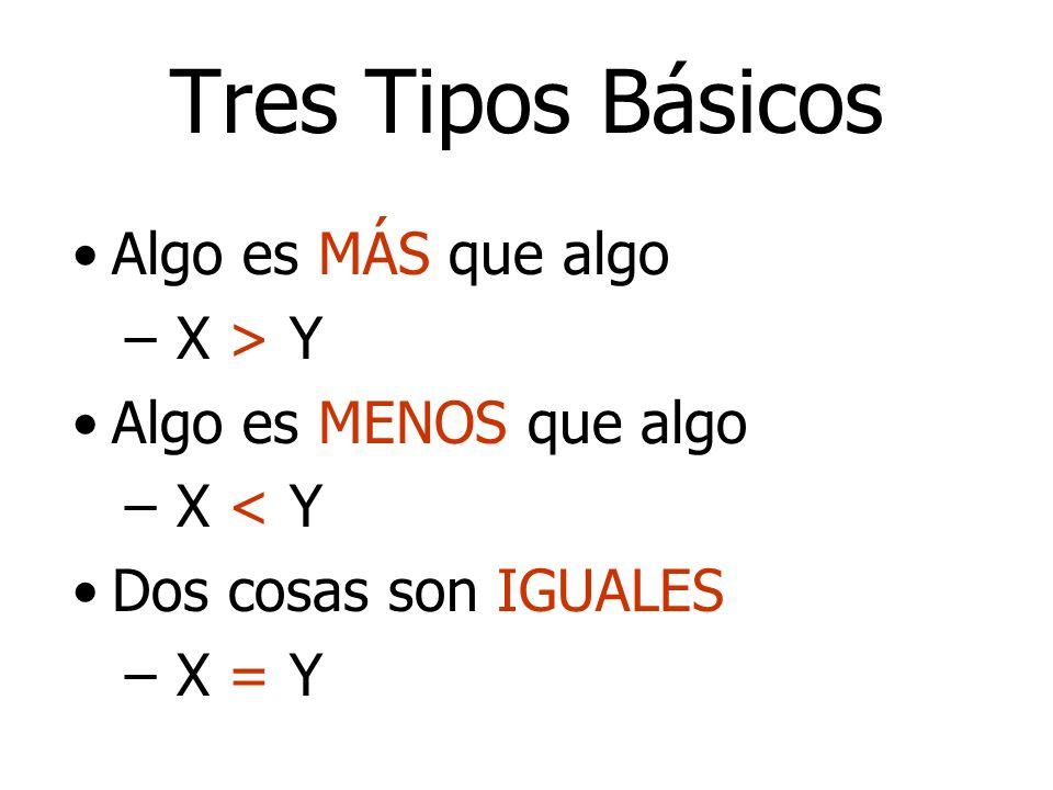 Tres Tipos Básicos Algo es MÁS que algo – X > Y Algo es MENOS que algo – X < Y Dos cosas son IGUALES – X = Y