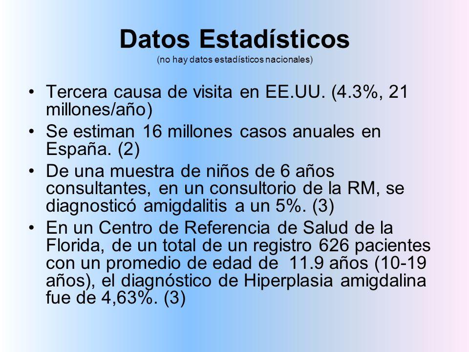 Datos Estadísticos (no hay datos estadísticos nacionales) Tercera causa de visita en EE.UU. (4.3%, 21 millones/año) Se estiman 16 millones casos anual