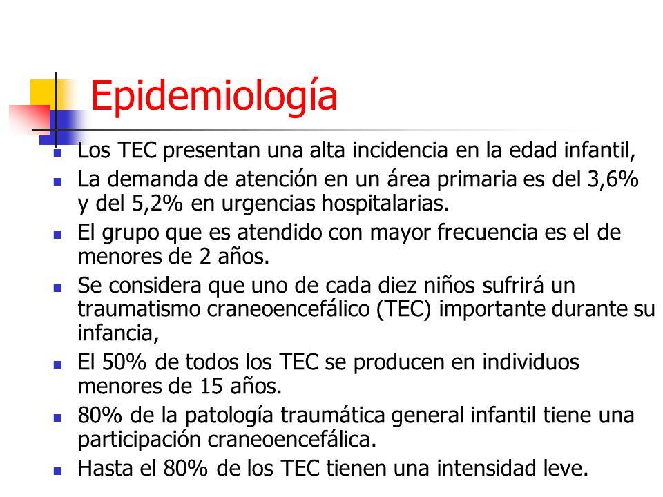 Epidemiología Los TEC presentan una alta incidencia en la edad infantil, La demanda de atención en un área primaria es del 3,6% y del 5,2% en urgencia