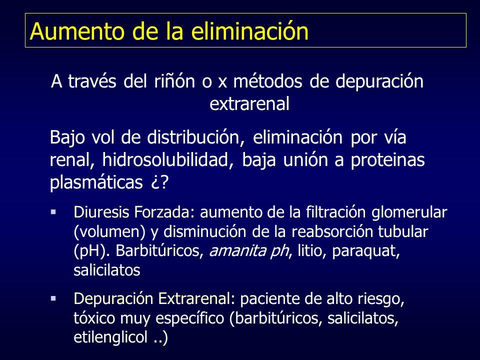 Aumento de la eliminación A través del riñón o x métodos de depuración extrarenal Bajo vol de distribución, eliminación por vía renal, hidrosolubilida