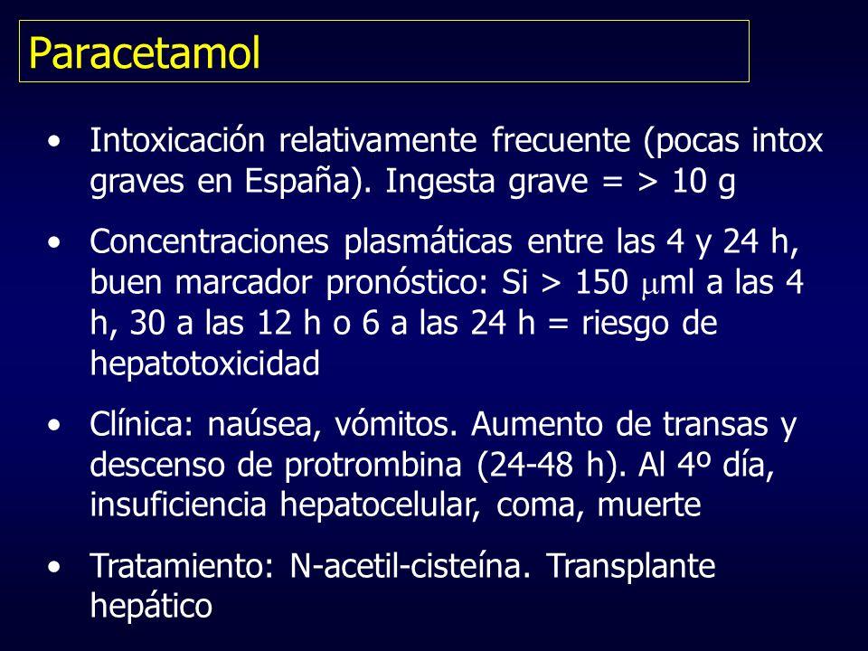 Paracetamol Intoxicación relativamente frecuente (pocas intox graves en España). Ingesta grave = > 10 g Concentraciones plasmáticas entre las 4 y 24 h