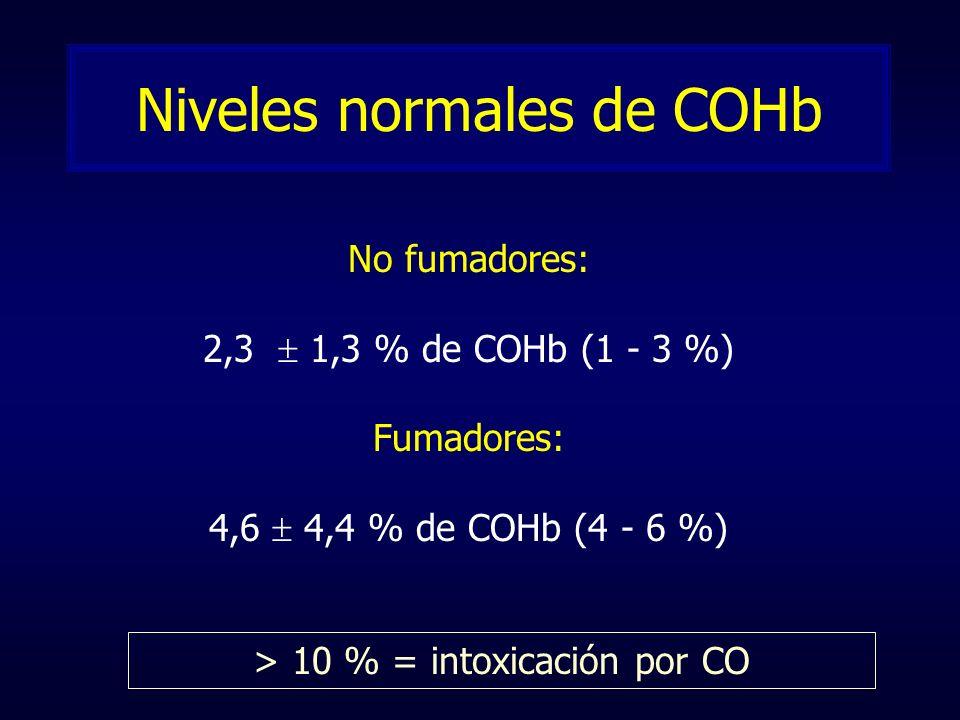 Niveles normales de COHb No fumadores: 2,3 1,3 % de COHb (1 - 3 %) Fumadores: 4,6 4,4 % de COHb (4 - 6 %) > 10 % = intoxicación por CO