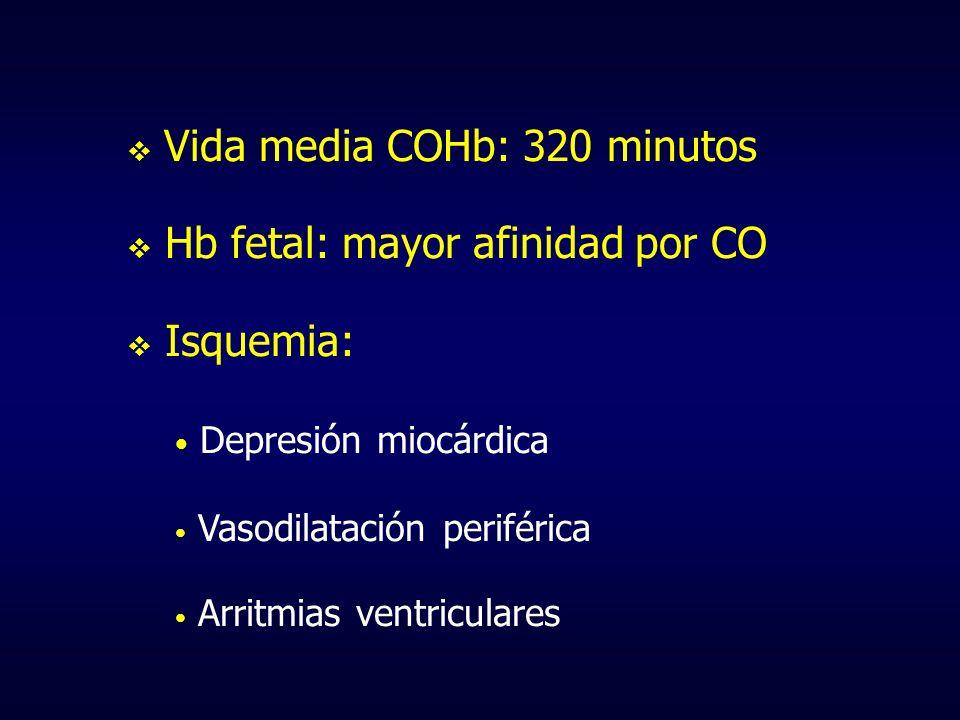 Vida media COHb: 320 minutos Hb fetal: mayor afinidad por CO Isquemia: Depresión miocárdica Vasodilatación periférica Arritmias ventriculares