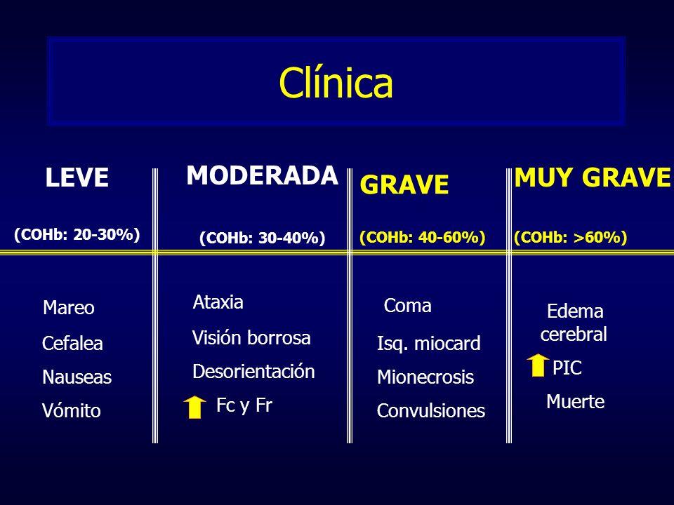 Clínica Mareo Cefalea Nauseas Vómito Ataxia Visión borrosa Desorientación Fc y Fr LEVE (COHb: 20-30%) MODERADA (COHb: 30-40%) GRAVE (COHb: 40-60%) Com