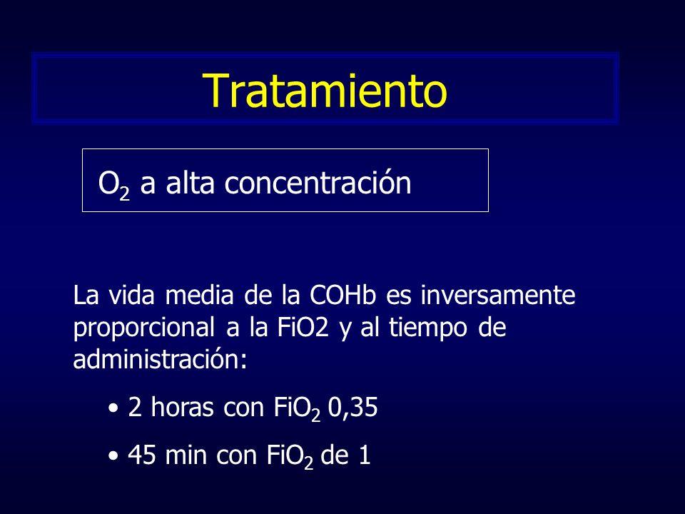 Tratamiento O 2 a alta concentración La vida media de la COHb es inversamente proporcional a la FiO2 y al tiempo de administración: 2 horas con FiO 2