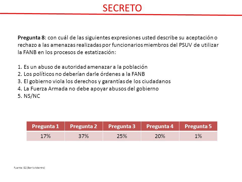 Pregunta 8: con cuál de las siguientes expresiones usted describe su aceptación o rechazo a las amenazas realizadas por funcionarios miembros del PSUV de utilizar la FANB en los procesos de estatización: 1.