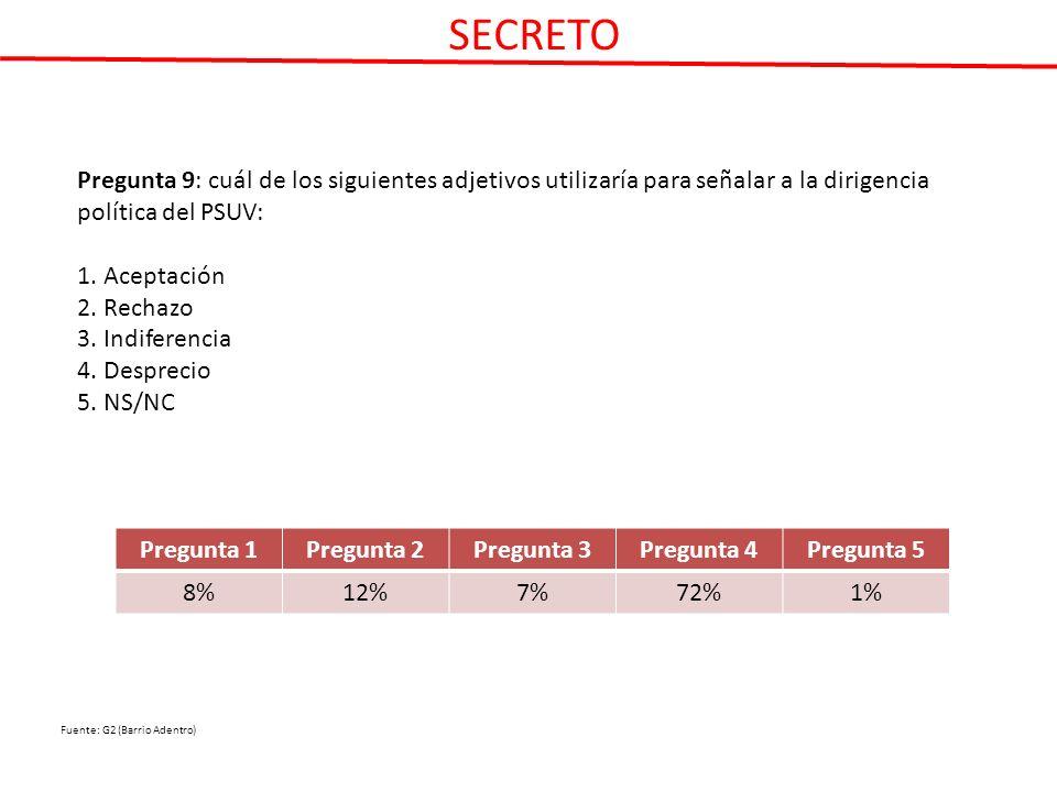 Pregunta 9: cuál de los siguientes adjetivos utilizaría para señalar a la dirigencia política del PSUV: 1.