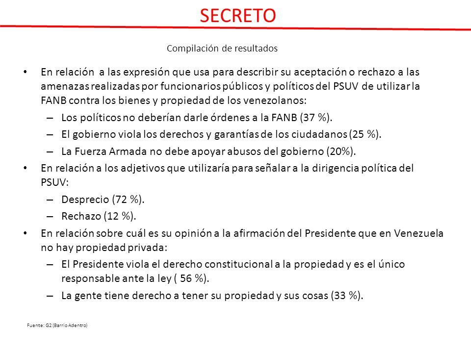 Compilación de resultados En relación a las expresión que usa para describir su aceptación o rechazo a las amenazas realizadas por funcionarios públicos y políticos del PSUV de utilizar la FANB contra los bienes y propiedad de los venezolanos: – Los políticos no deberían darle órdenes a la FANB (37 %).