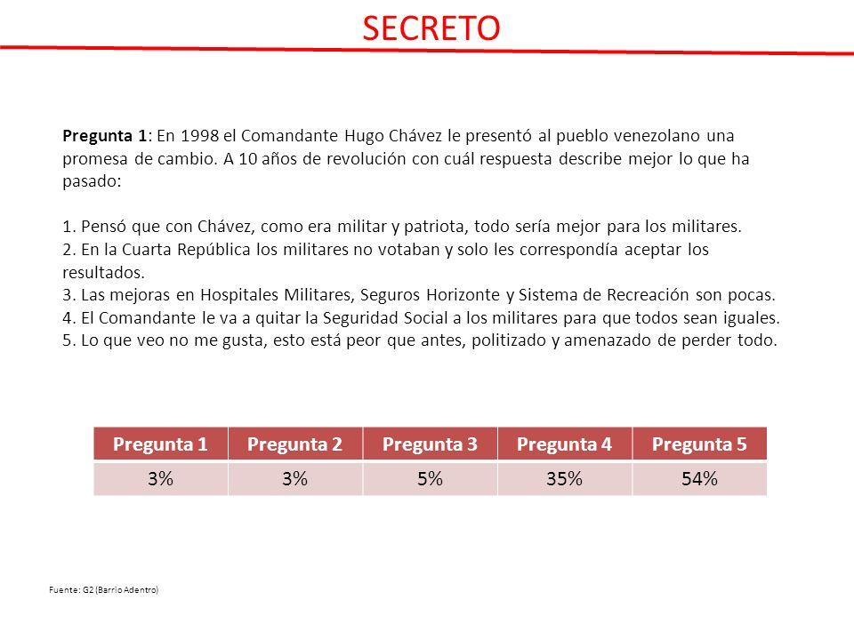 Pregunta 1: En 1998 el Comandante Hugo Chávez le presentó al pueblo venezolano una promesa de cambio.