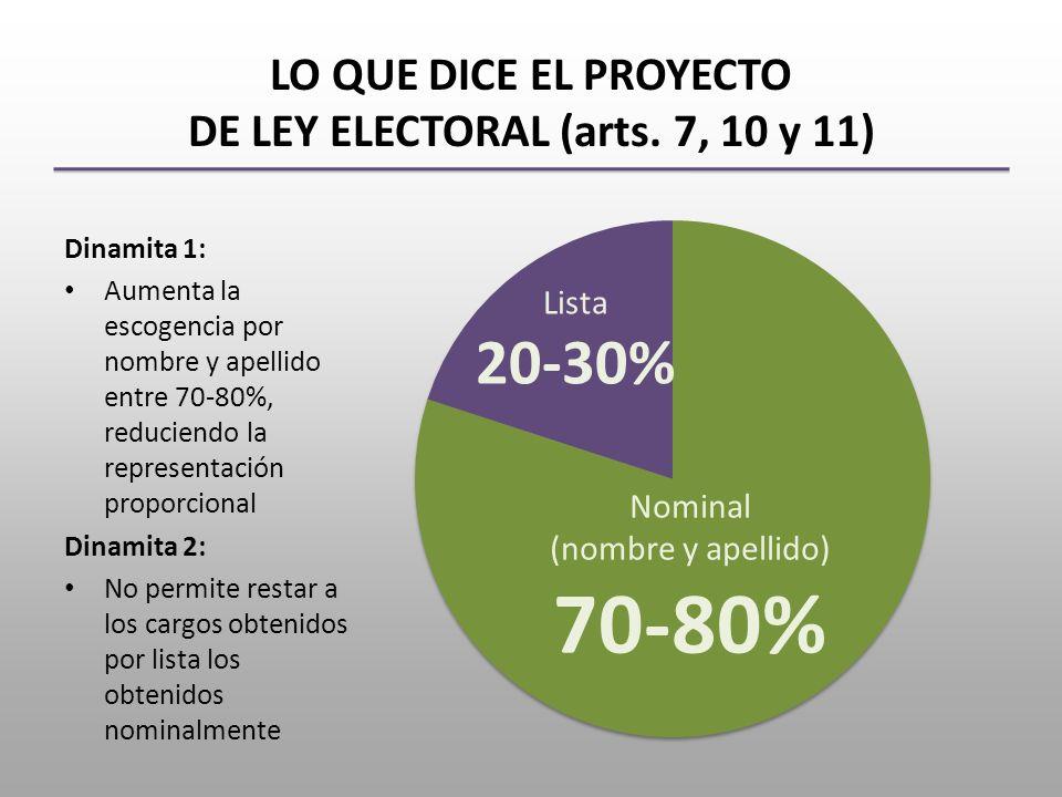 LO QUE DICE EL PROYECTO DE LEY ELECTORAL (arts.