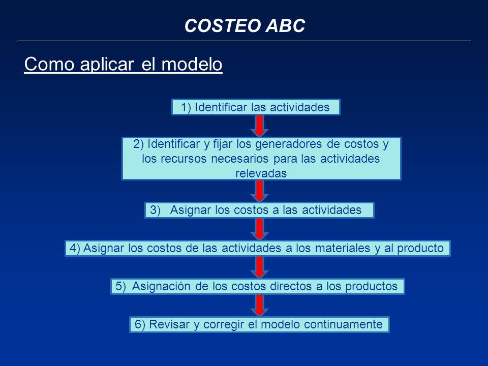COSTEO ABC Como aplicar el modelo 1) Identificar las actividades 2) Identificar y fijar los generadores de costos y los recursos necesarios para las a