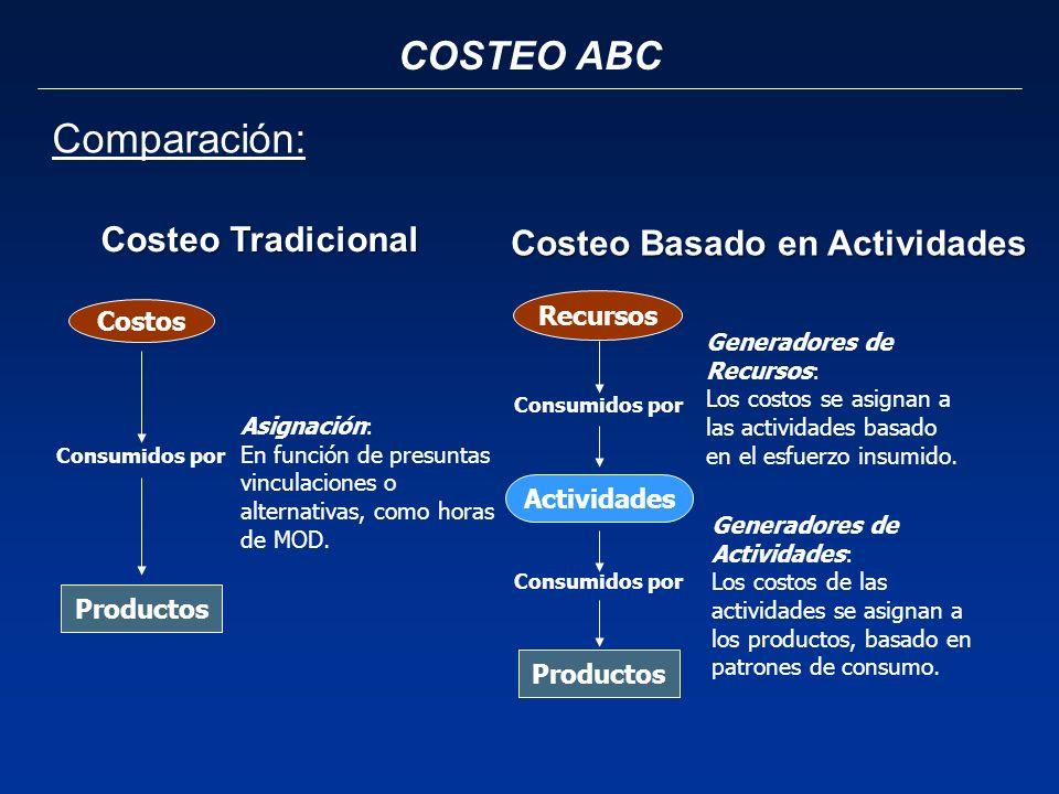 COSTEO ABC Costos Productos Consumidos por Asignación: En función de presuntas vinculaciones o alternativas, como horas de MOD. Costeo Tradicional Cos