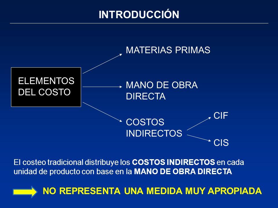 INTRODUCCIÓN MATERIAS PRIMAS MANO DE OBRA DIRECTA COSTOS INDIRECTOS ELEMENTOS DEL COSTO El costeo tradicional distribuye los COSTOS INDIRECTOS en cada
