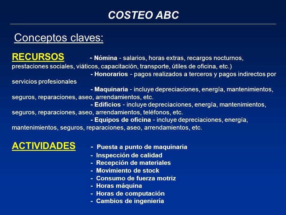 COSTEO ABC Conceptos claves: RECURSOS - Nómina - salarios, horas extras, recargos nocturnos, prestaciones sociales, viáticos, capacitación, transporte