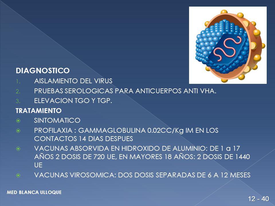 DIAGNOSTICO 1.AISLAMIENTO DEL VIRUS 2. PRUEBAS SEROLOGICAS PARA ANTICUERPOS ANTI VHA.