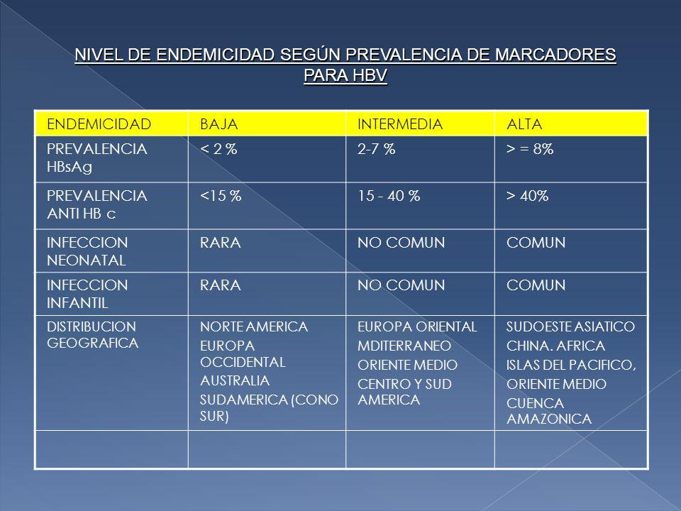 NIVEL DE ENDEMICIDAD SEGÚN PREVALENCIA DE MARCADORES PARA HBV ENDEMICIDADBAJAINTERMEDIAALTA PREVALENCIA HBsAg < 2 %2-7 %> = 8% PREVALENCIA ANTI HB c <15 %15 - 40 %> 40% INFECCION NEONATAL RARANO COMUNCOMUN INFECCION INFANTIL RARANO COMUNCOMUN DISTRIBUCION GEOGRAFICA NORTE AMERICA EUROPA OCCIDENTAL AUSTRALIA SUDAMERICA (CONO SUR) EUROPA ORIENTAL MDITERRANEO ORIENTE MEDIO CENTRO Y SUD AMERICA SUDOESTE ASIATICO CHINA.