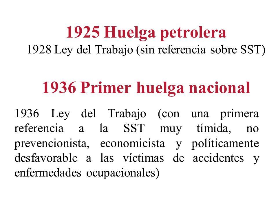 1925 Huelga petrolera 1928 Ley del Trabajo (sin referencia sobre SST) 1936 Primer huelga nacional 1936 Ley del Trabajo (con una primera referencia a l