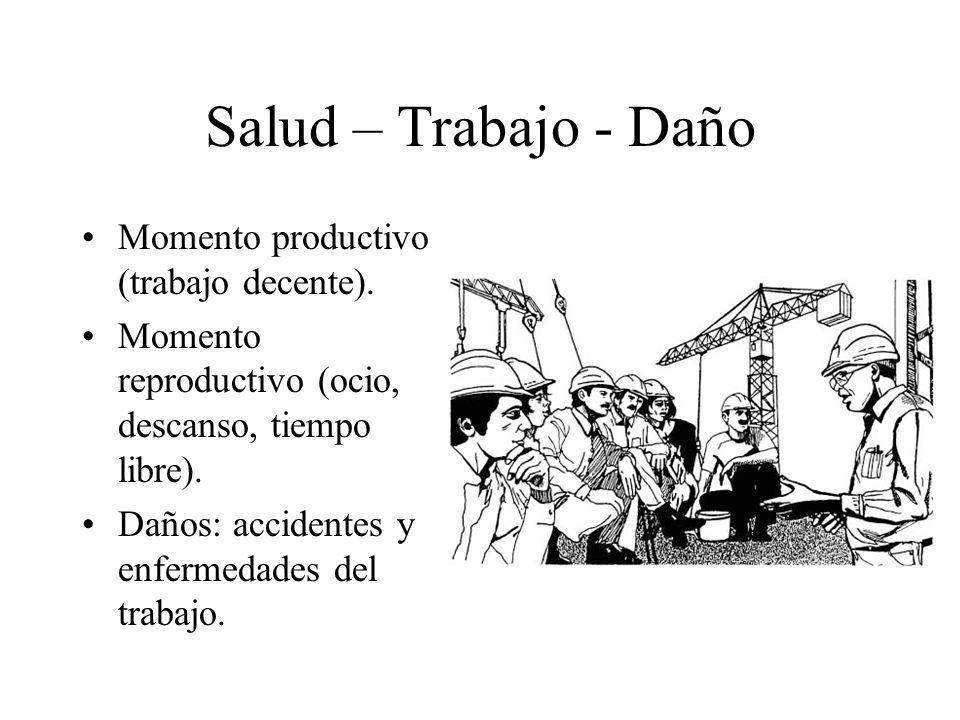 Salud – Trabajo - Daño Momento productivo (trabajo decente). Momento reproductivo (ocio, descanso, tiempo libre). Daños: accidentes y enfermedades del