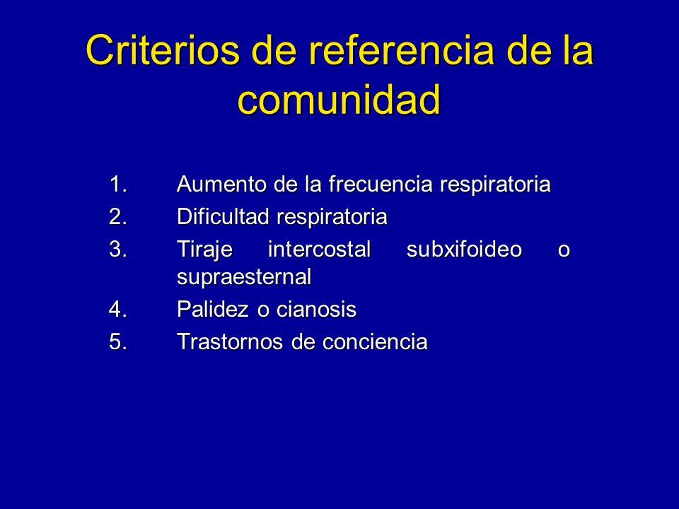 Criterios de referencia de la comunidad 1.Aumento de la frecuencia respiratoria 2.Dificultad respiratoria 3.Tiraje intercostal subxifoideo o supraeste