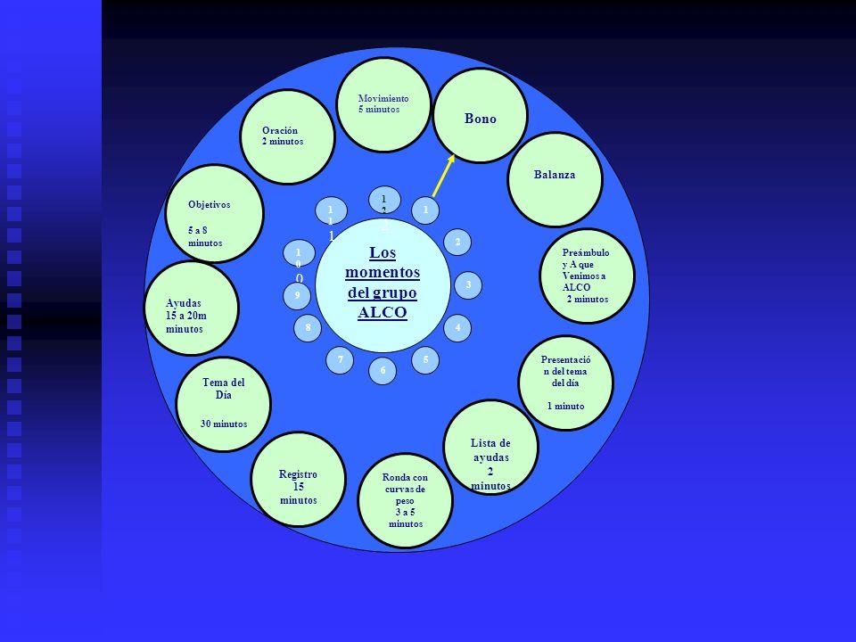 Los momentos del grupo ALCO 111111 122122 1 2 3 100100 9 8 7 4 5 6 Bono Balanza Preámbulo y A que Venimos a ALCO 2 minutos Presentació n del tema del