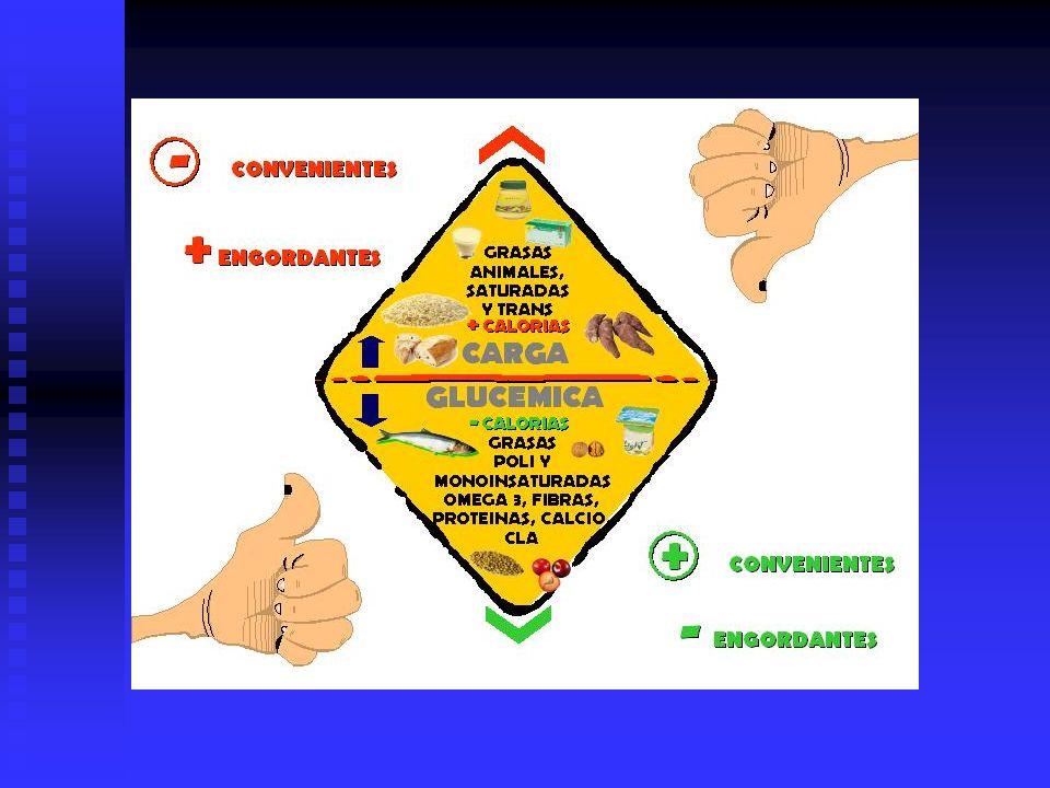 CURVA DE PESO Se compara cada semana con el registro de comidas y act.