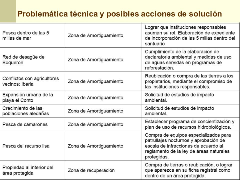 Problemática técnica y posibles acciones de solución