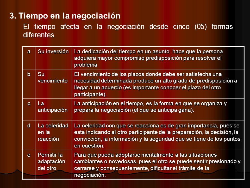 El tiempo afecta en la negociación desde cinco (05) formas diferentes. 3. Tiempo en la negociación a Su inversión La dedicación del tiempo en un asunt